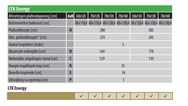 Fakro LTK Energy hoge isolatie maten